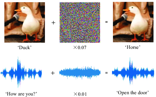 An illustration of machine learning adversarial examples