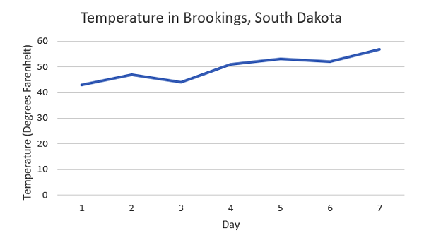 Temperature in SD line chart