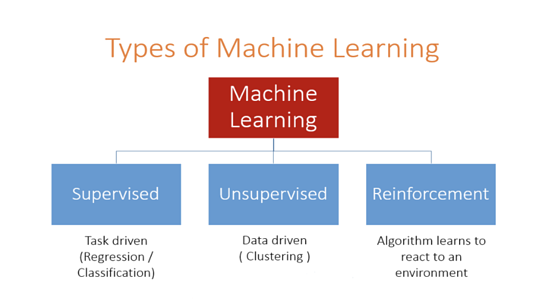 Machine Learning: Supervised, Unsupervised, Reinforcement