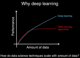 Why Deep Learning: Performance and Scale