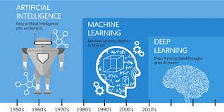 Artificial Intelligence, Machine Learning, and Deep Learning Timeline