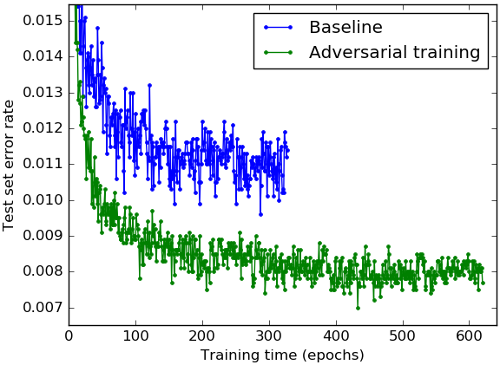 Adversarial Misleading of Machine Learning Curve